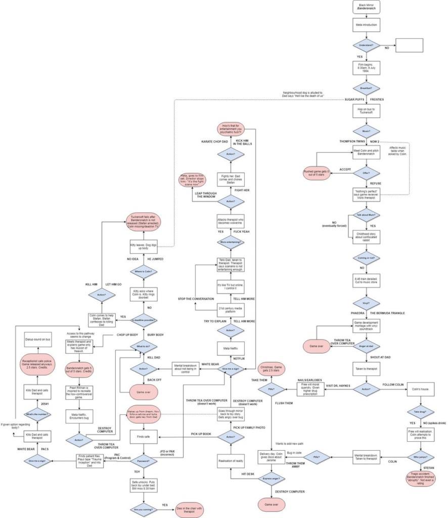 Esquema que muestra todas las variaciones de decisiones y cada final.